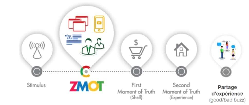 Le ZMOT : Zero Moment of Truth, ce nouveau moment du parcours client