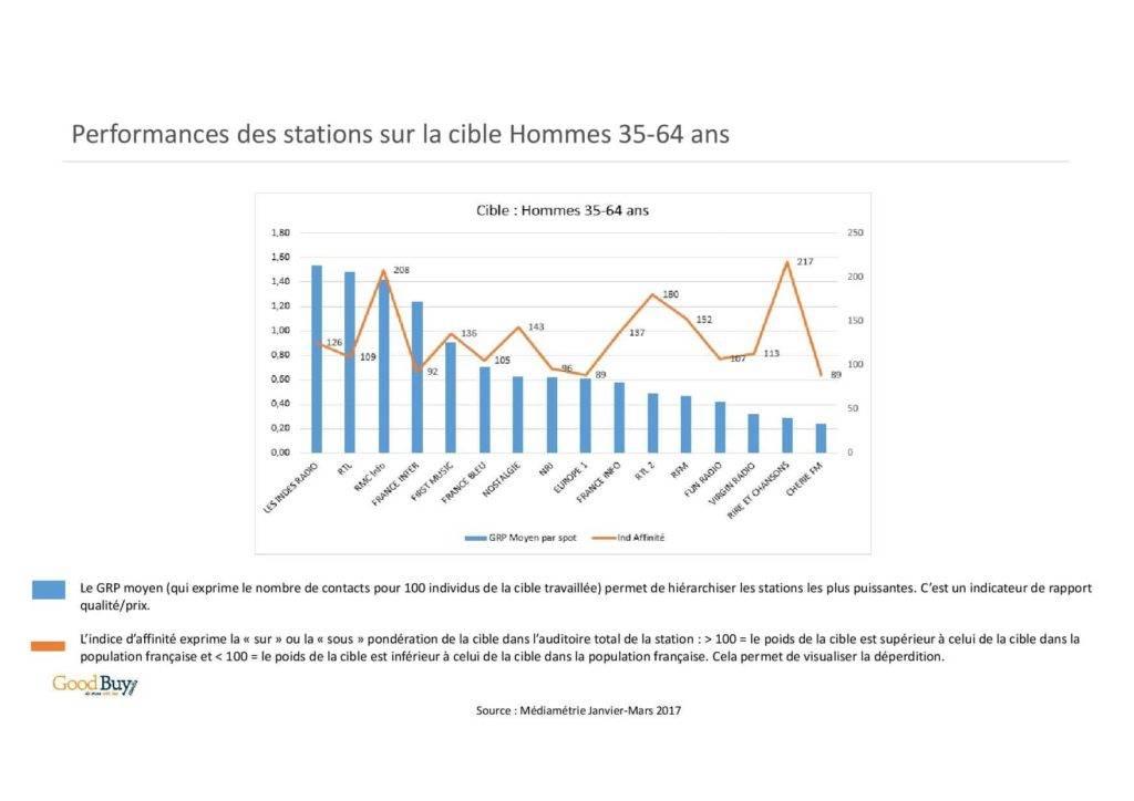 Les performances d'une station radio en France